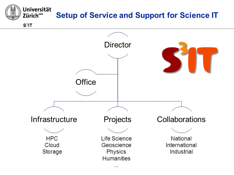 S 3 IT Setup of Service and Support for Science IT Director InfrastructureProjectsCollaborations Office HPC Cloud Storage Life Science Geoscience Physics Humanities...