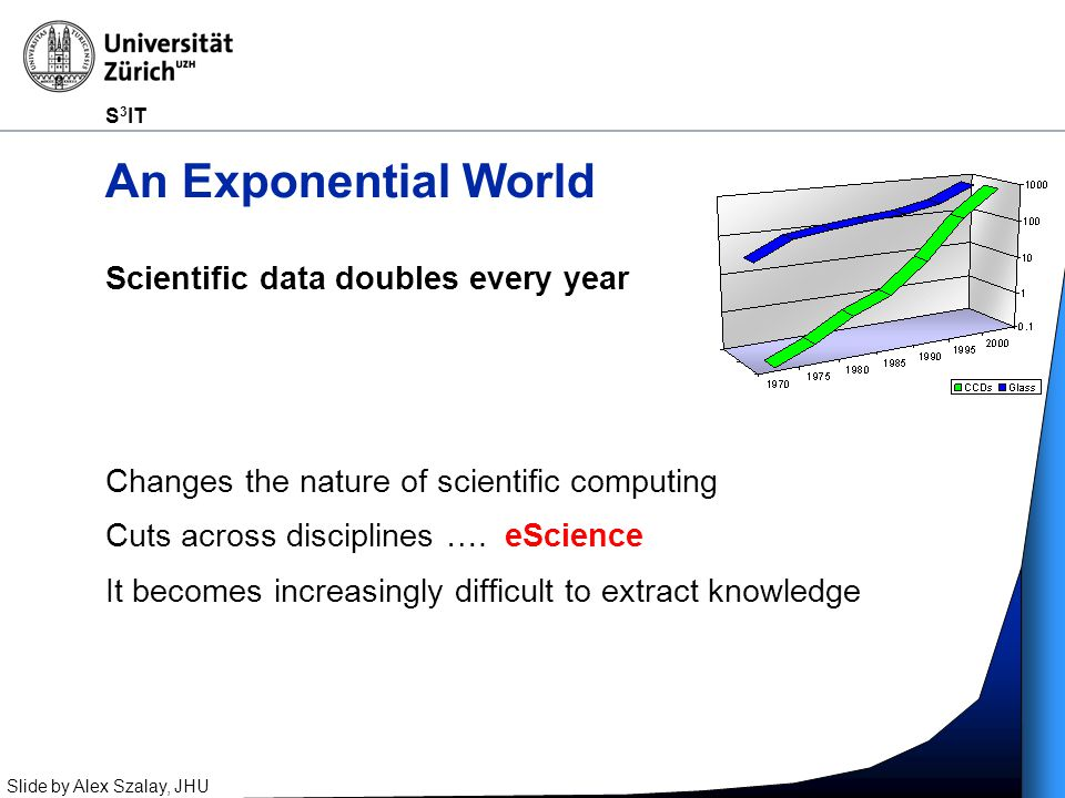 S 3 IT Scientific data doubles every year Changes the nature of scientific computing Cuts across disciplines ….