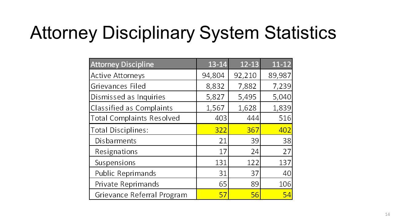 Attorney Disciplinary System Statistics 14