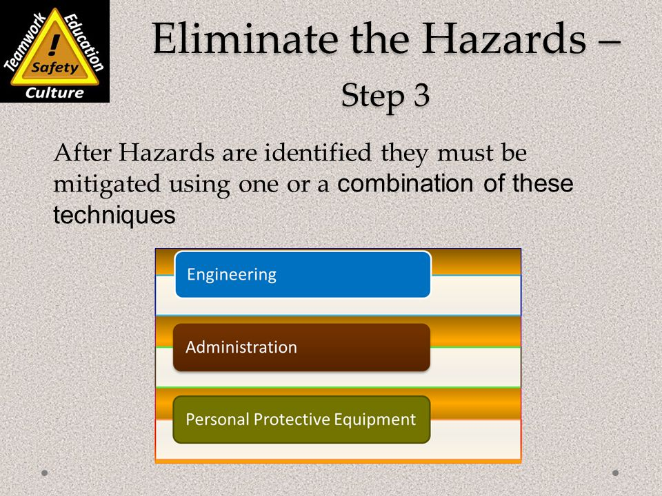 Eliminate the Hazards – Step 3 After Hazards are identified they must be mitigated using one or a combination of these techniques