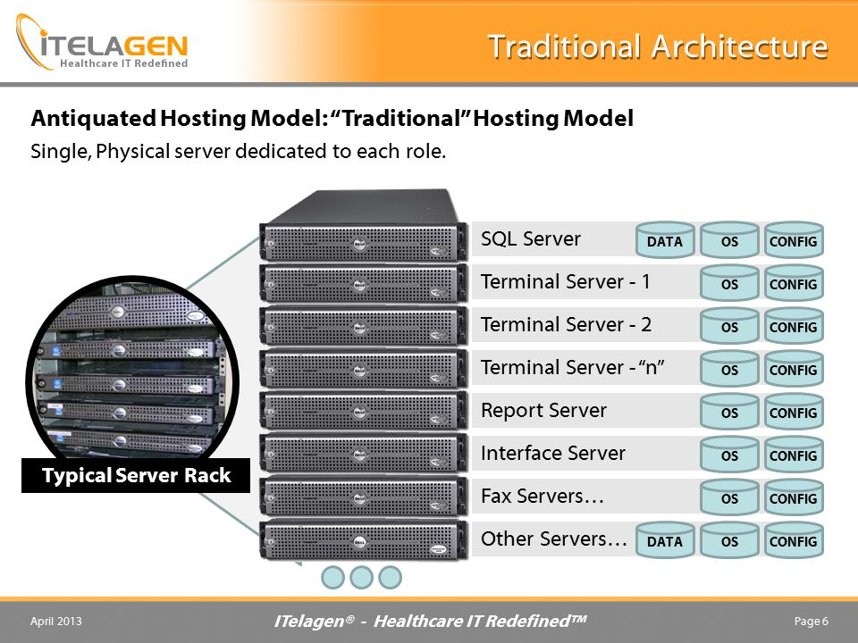 ITelagen® - Healthcare IT Redefined™ April 2013Page 6 Traditional Architecture Antiquated Hosting Model: Traditional Hosting Model SQL Server DATAOSCONFIG Terminal Server - 1 OSCONFIG Terminal Server - 2 OSCONFIG Interface Server OSCONFIG Terminal Server - n OSCONFIG Report Server OSCONFIG Single, Physical server dedicated to each role.