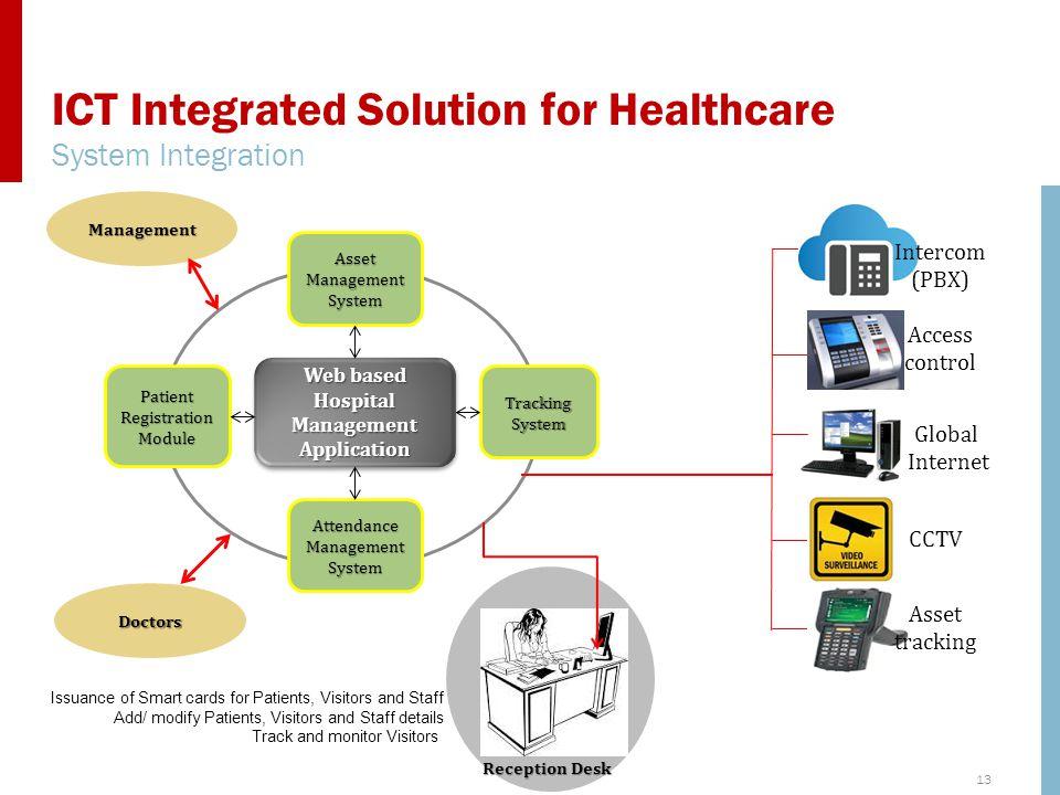 13 ICT Integrated Solution for Healthcare System Integration Web based Hospital Management Application Patient Registration Module Attendance Manageme