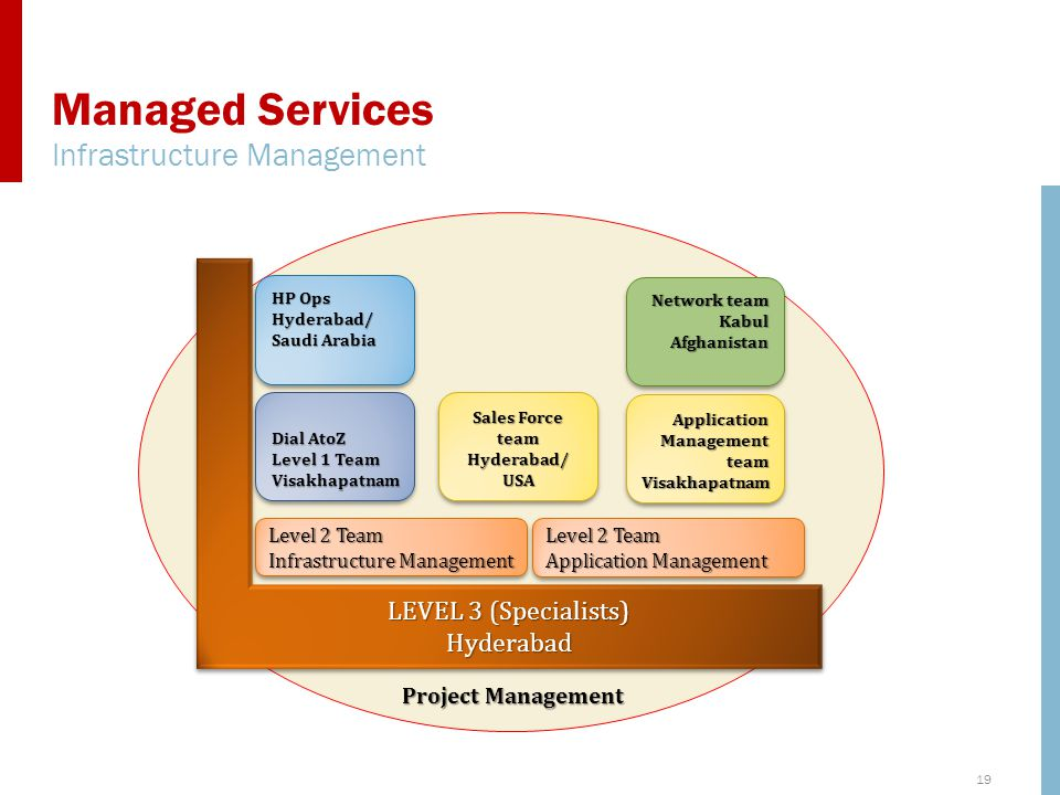 19 Project Management HP Ops Hyderabad/ Saudi Arabia HP Ops Hyderabad/ Saudi Arabia Level 2 Team Infrastructure Management Level 2 Team Infrastructure