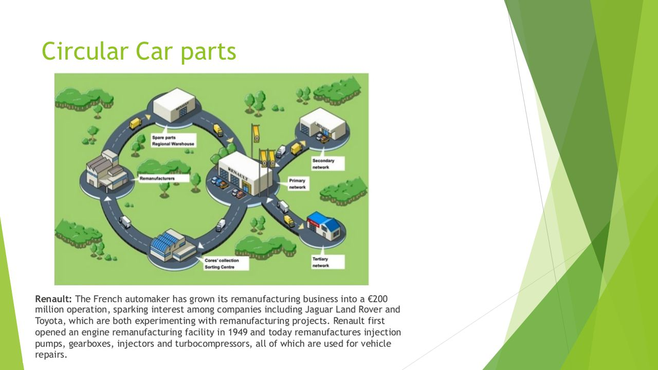 Circular Car parts