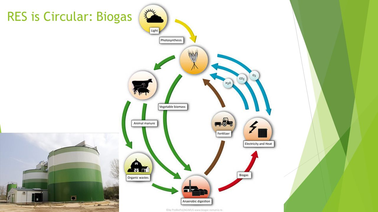 RES is Circular: Biogas