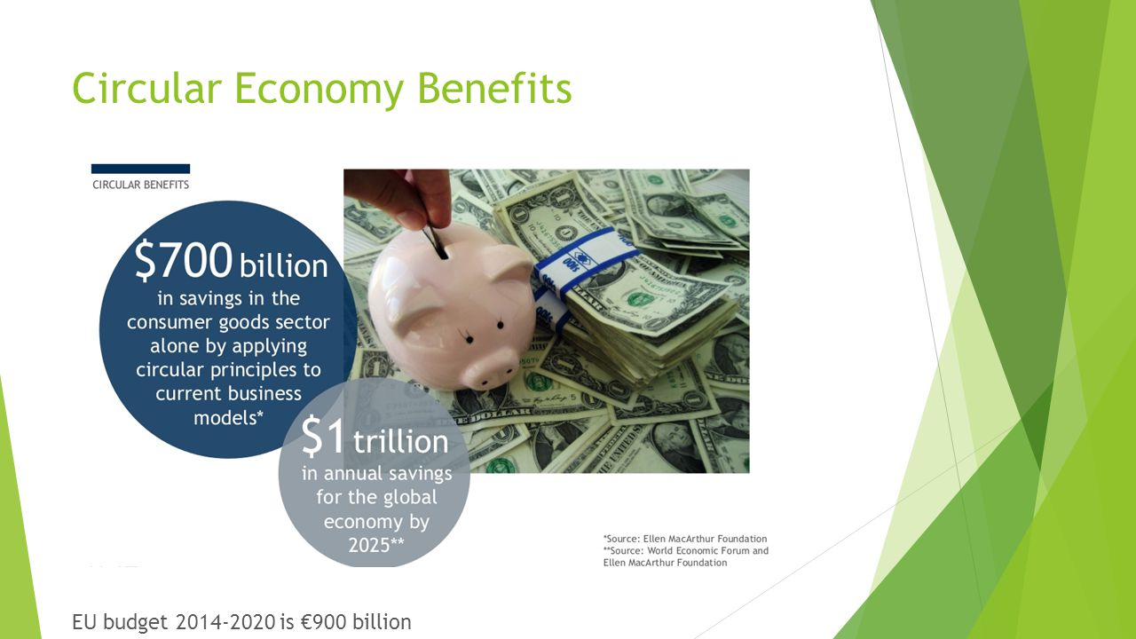 Circular Economy Benefits EU budget 2014-2020 is €900 billion