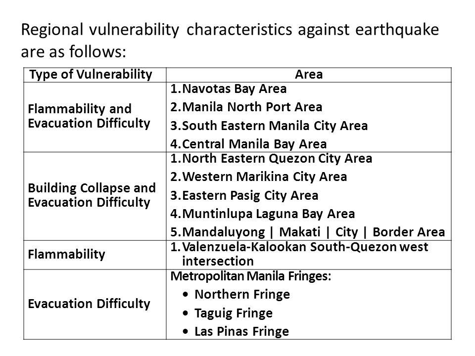 Regional vulnerability characteristics against earthquake are as follows: Type of VulnerabilityArea Flammability and Evacuation Difficulty 1.Navotas B