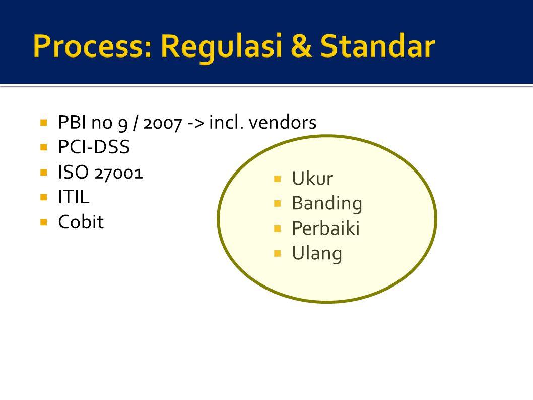  PBI no 9 / 2007 -> incl. vendors  PCI-DSS  ISO 27001  ITIL  Cobit  Ukur  Banding  Perbaiki  Ulang