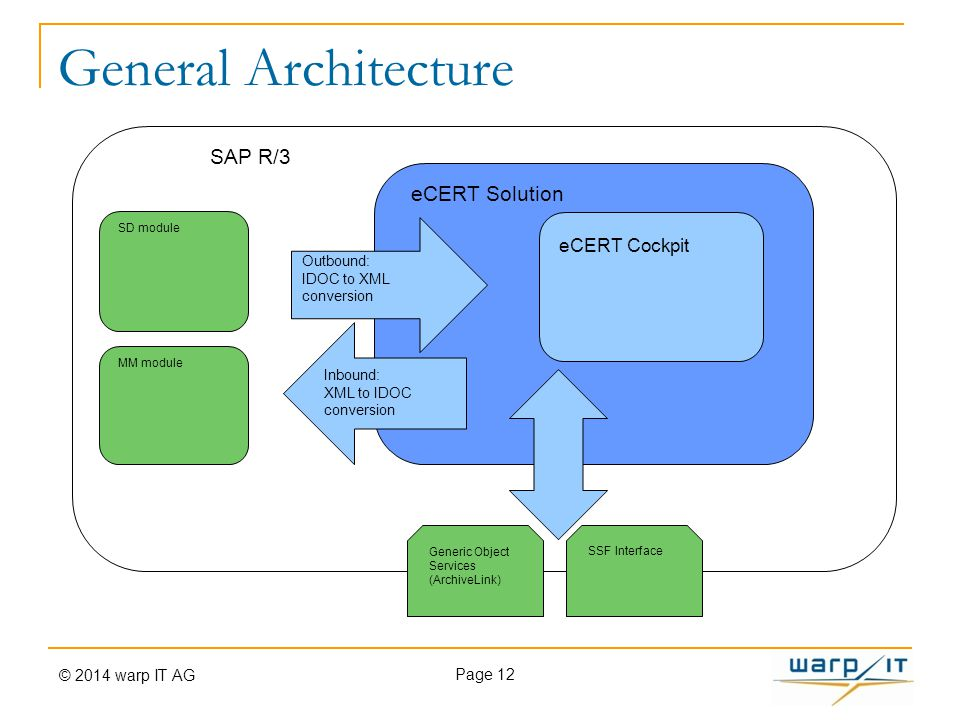 General Architecture Page 12 SAP R/3 eCERT Solution SD module MM module SSF InterfaceGeneric Object Services (ArchiveLink) Outbound: IDOC to XML conve