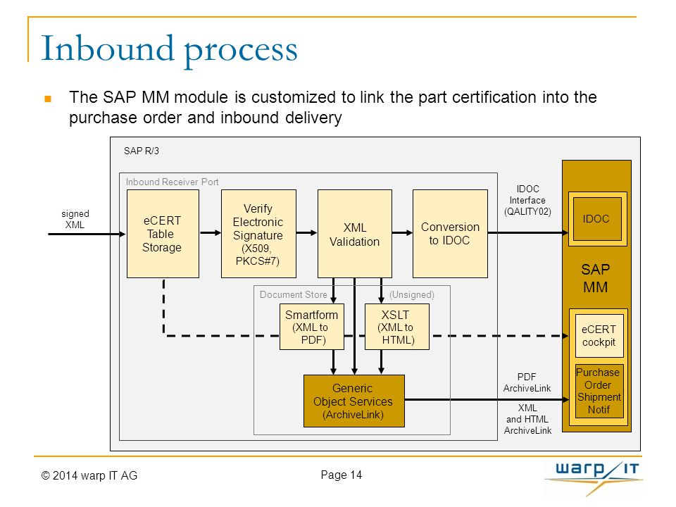 Inbound process Page 14 SAP R/3 signed XML eCERT Table Storage Conversion to IDOC SAP MM eCERT cockpit Purchase Order Shipment Notif IDOC Interface (QALITY02) Generic Object Services (ArchiveLink) XSLT (XML to HTML) Smartform (XML to PDF) PDF ArchiveLink XML and HTML ArchiveLink Document Store (Unsigned) Verify Electronic Signature (X509, PKCS#7) Inbound Receiver Port XML Validation The SAP MM module is customized to link the part certification into the purchase order and inbound delivery © 2014 warp IT AG
