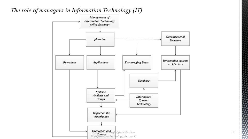 Khatam Institute of higher Education IT (Information Technology), Session #2 3