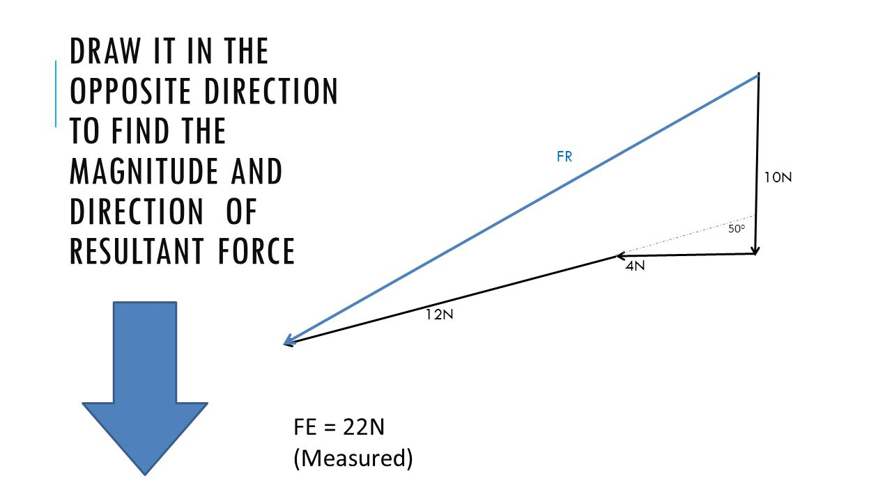 DRAW IT IN THE OPPOSITE DIRECTION TO FIND THE MAGNITUDE AND DIRECTION OF RESULTANT FORCE 10N 4N 12N FR 50 o FE = 22N (Measured)