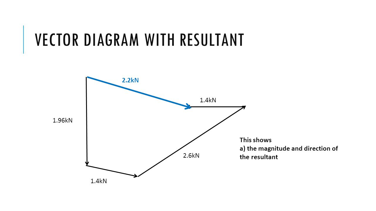 VECTOR DIAGRAM WITH RESULTANT 2.2kN 1.4kN 1.96kN 2.6kN This shows a) the magnitude and direction of the resultant