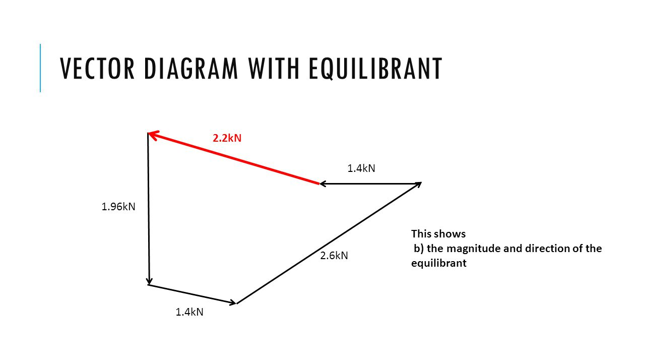 VECTOR DIAGRAM WITH EQUILIBRANT 2.6kN 1.4kN 1.96kN 2.2kN This shows b) the magnitude and direction of the equilibrant
