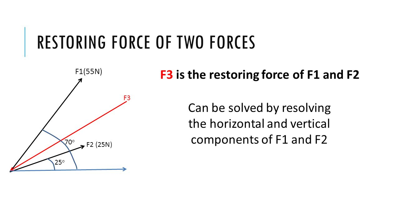 RESTORING FORCE OF TWO FORCES 25 o 70 o F1(55N) F2 (25N) F3 F3 is the restoring force of F1 and F2 Can be solved by resolving the horizontal and verti