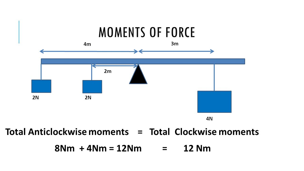 MOMENTS OF FORCE 3m 4m 2m 4N 2N Total Anticlockwise moments = Total Clockwise moments 8Nm + 4Nm = 12Nm = 12 Nm