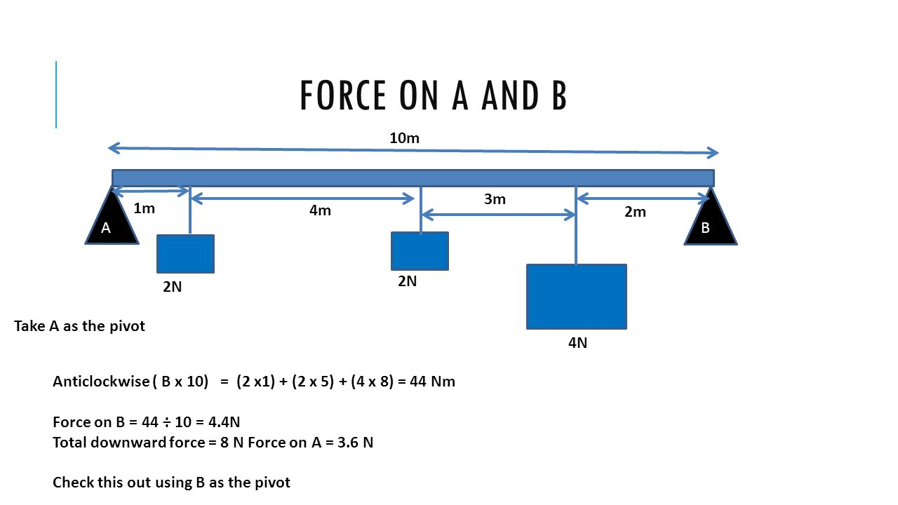 FORCE ON A AND B 4m 10m 3m 4N 2N Take A as the pivot Anticlockwise ( B x 10) = (2 x1) + (2 x 5) + (4 x 8) = 44 Nm Force on B = 44 ÷ 10 = 4.4N Total do