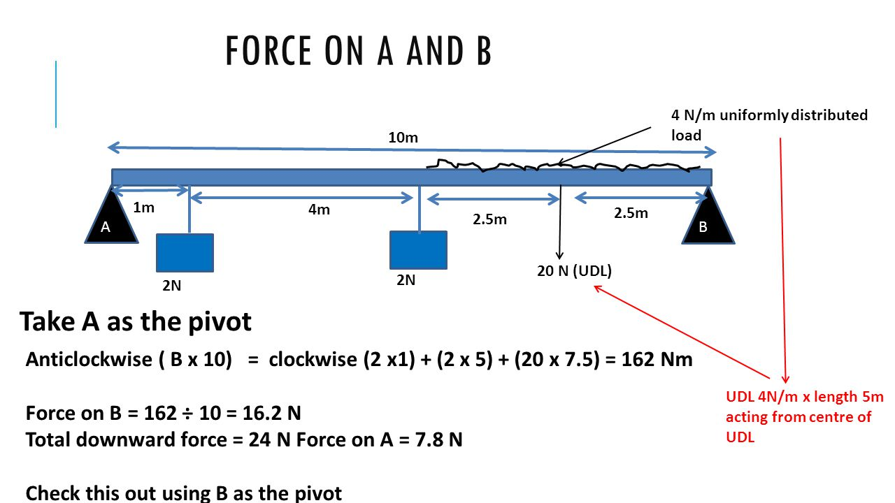 FORCE ON A AND B 4m 10m 2.5m 20 N (UDL) 2N Take A as the pivot Anticlockwise ( B x 10) = clockwise (2 x1) + (2 x 5) + (20 x 7.5) = 162 Nm Force on B =