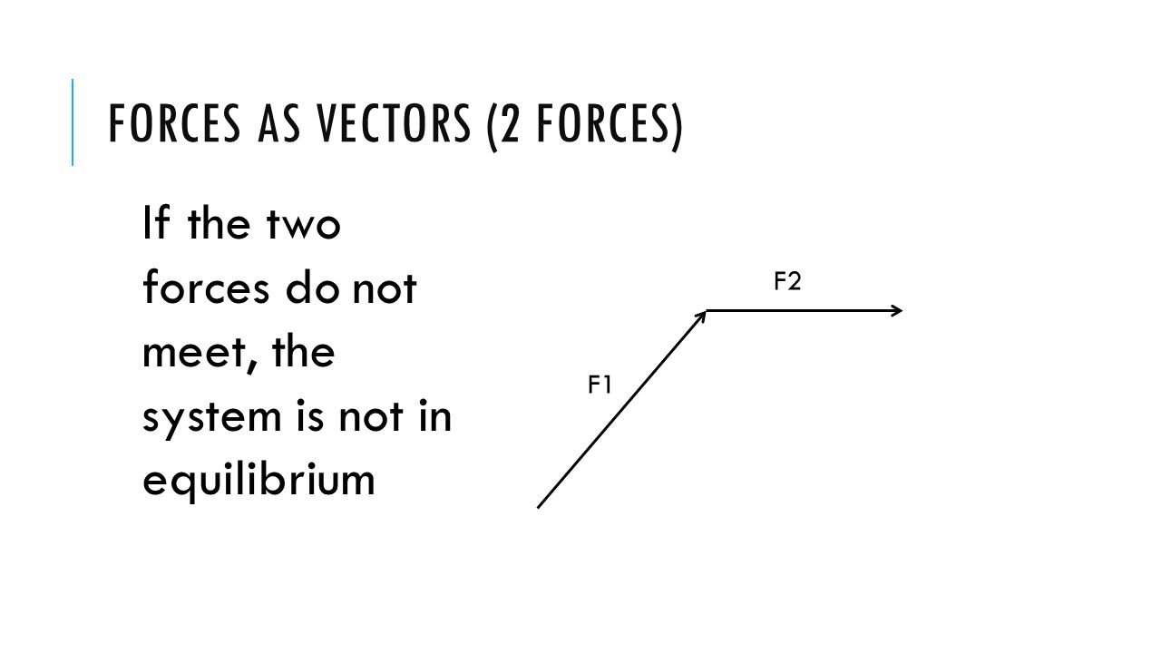 FORCES AS VECTORS (2 FORCES) F1 F2 F E If a third force (FE) was added in the way shown the three would be in equilibrium (They are all joined up following each other, The force system is balanced) This force is called the EQUILIBRANT
