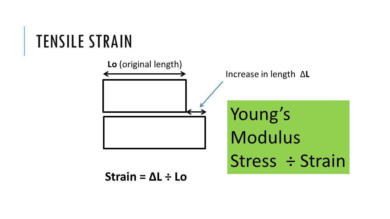 TENSILE STRAIN Lo (original length) Increase in length ∆L Strain = ∆L ÷ Lo Young's Modulus Stress ÷ Strain