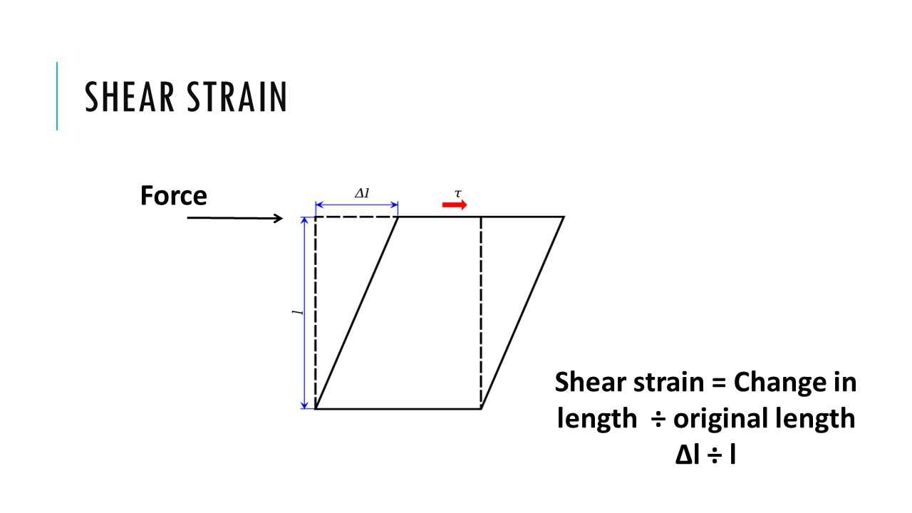 SHEAR STRAIN Force Shear strain = Change in length ÷ original length ∆l ÷ l