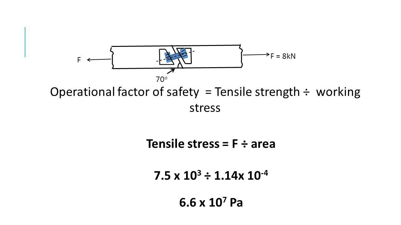 70 o F = 8kN F Operational factor of safety = Tensile strength ÷ working stress Tensile stress = F ÷ area 7.5 x 10 3 ÷ 1.14x 10 -4 6.6 x 10 7 Pa