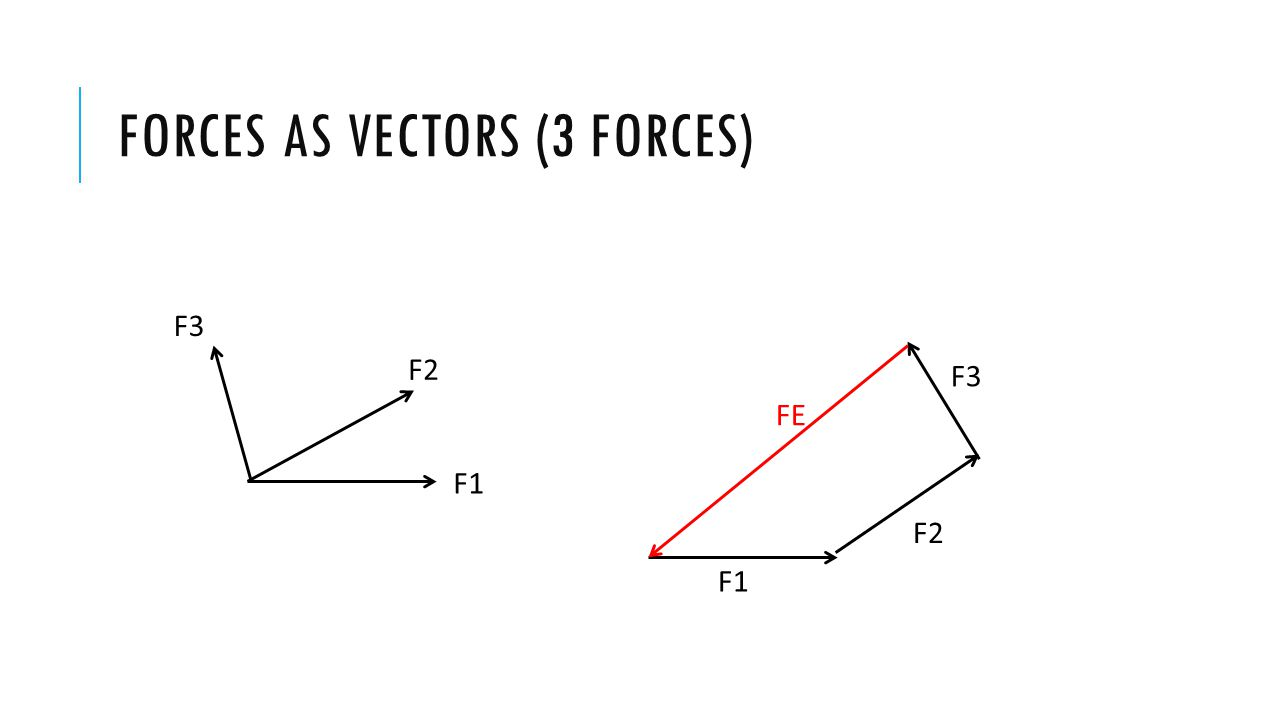FORCES AS VECTORS (3 FORCES) F1 F2 F3 F1 F2 F3 FE