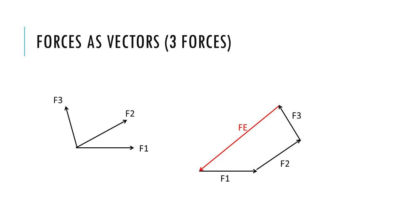 FORCES AS VECTORS (3 FORCES) F1 F2 F3 F1 F2 F3 FR