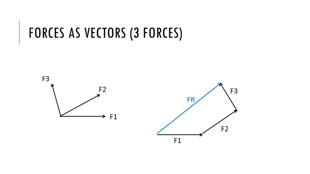 FORCES AS VECTORS ( 3 FORCES) 2 ND EXAMPLE F1 F2 F3 FE F1 F2 F3 FR Equilibrant Resultant F1 F2 F3 50 o