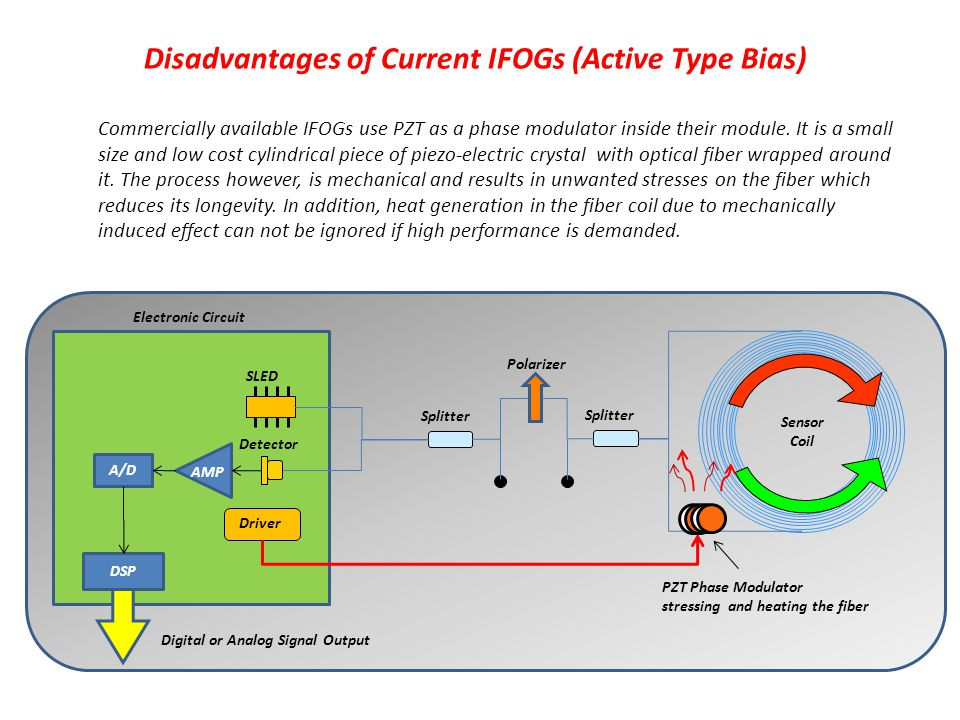 Disadvantages of Current IFOGs (Active Type Bias) Sensor Coil Polarizer SLED Detector Splitter PZT Phase Modulator stressing and heating the fiber Ele
