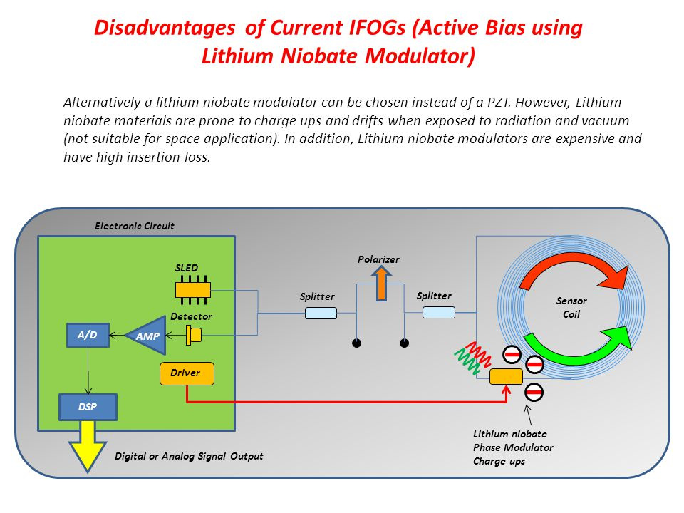 Disadvantages of Current IFOGs (Active Bias using Lithium Niobate Modulator) Sensor Coil Polarizer SLED Detector Splitter Lithium niobate Phase Modula
