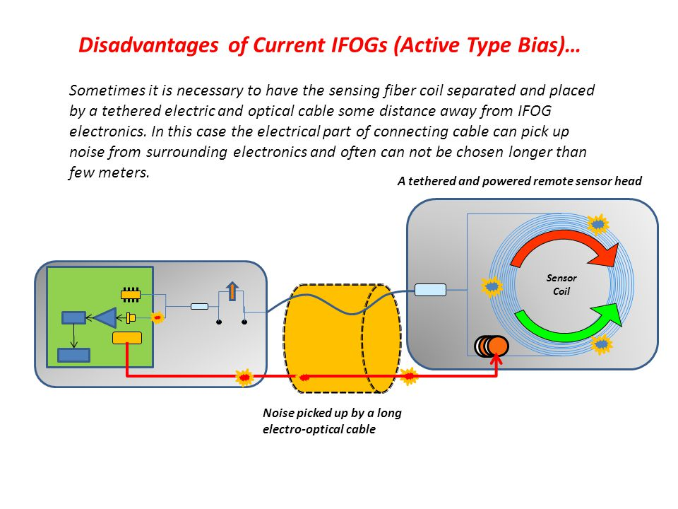 Disadvantages of Current IFOGs (Active Type Bias)… Sometimes it is necessary to have the sensing fiber coil separated and placed by a tethered electri