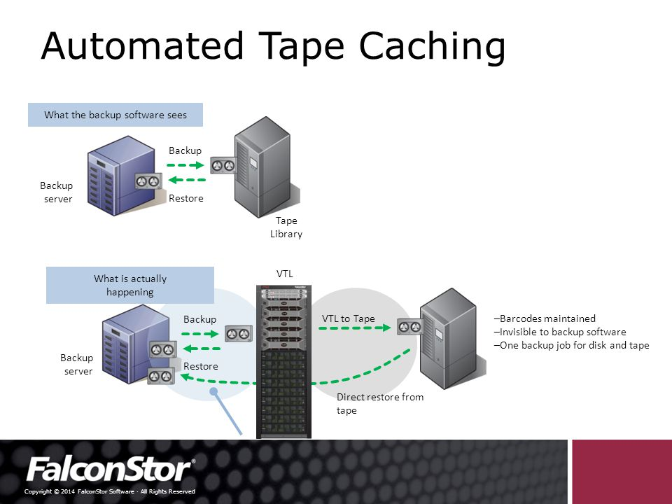 Copyright © 2014 FalconStor Software · All Rights Reserved Automated Tape Caching Backup Restore What the backup software sees Tape Library Backup server Backup Restore VTL to Tape Direct restore from tape What is actually happening Backup server – Barcodes maintained – Invisible to backup software – One backup job for disk and tape VTL