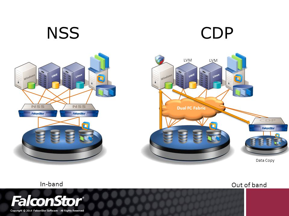 Copyright © 2014 FalconStor Software · All Rights Reserved Business Continuity Site 1 Site 2 FC or DWDM Automatic Failover SAN 1 SAN 2