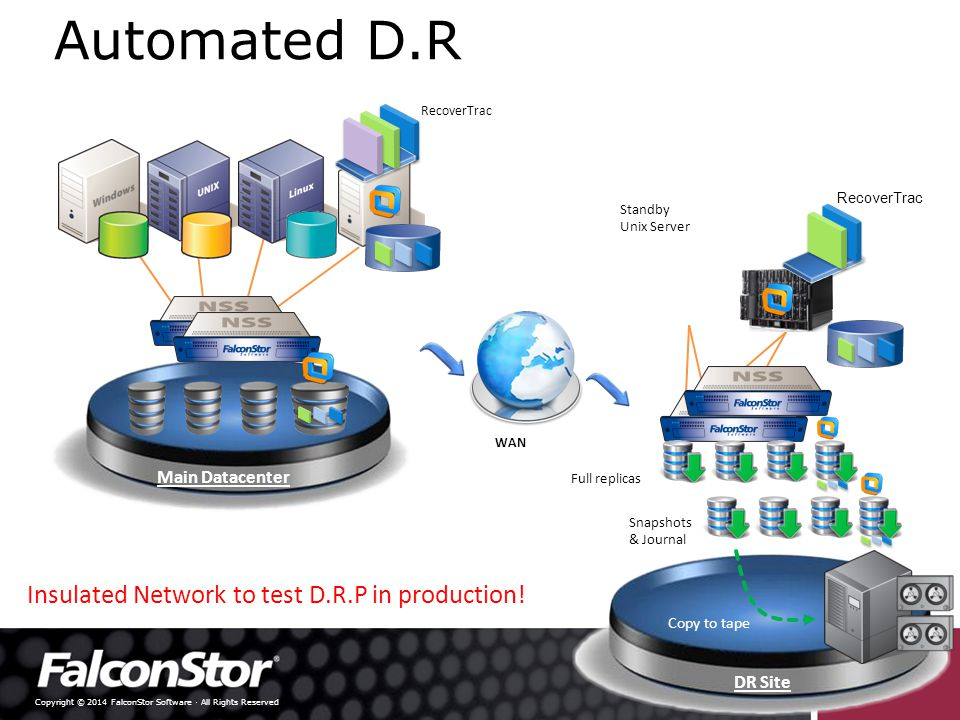 Copyright © 2014 FalconStor Software · All Rights Reserved Global deduplication  Many-to-One Replication  Global repository stores blocks once  Common Interface and Features Deduplication N+1 HA cluster (Up to 4 active nodes) VTL (Up to 8 nodes) Active-Active failover Data Center  Full AES 256 Encryption over IP  Unified reporting and monitoring  Physical tape for long term archive Physical Tape for long-term archive Repository for fast recovery VTL Gateway Appliance @ Remote Office VTL –VA on ESX @ Remote Office VTL-S with integrated Backup Software @ Remote Office