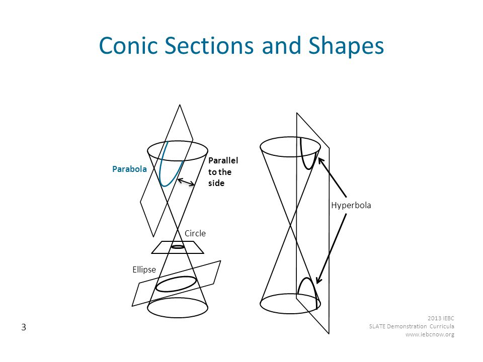 Conic Sections and Shapes Hyperbola Parabola Circle Ellipse Parallel to the side 3 2013 IEBC SLATE Demonstration Curricula www.iebcnow.org