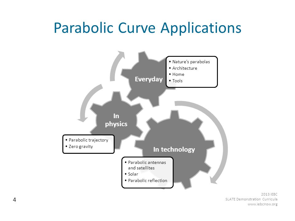 Parabolic Curve Applications In technology Parabolic antennas and satellites Solar Parabolic reflection In physics Parabolic trajectory Zero gravity Everyday Nature's parabolas Architecture Home Tools 4 2013 IEBC SLATE Demonstration Curricula www.iebcnow.org
