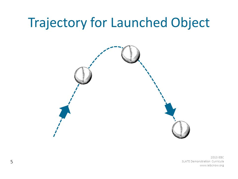 Trajectory for Launched Object 5 2013 IEBC SLATE Demonstration Curricula www.iebcnow.org