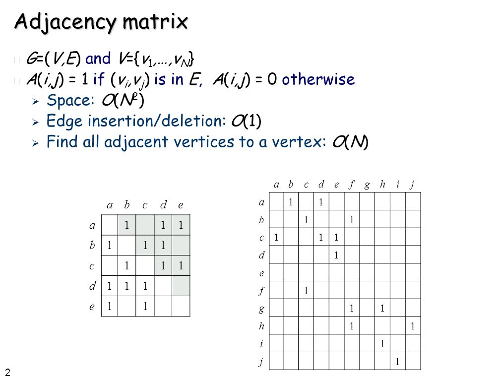 2 Adjacency matrix n G=(V,E) and V={v 1,…,v N } n A(i,j) = 1 if (v i,v j ) is in E, A(i,j) = 0 otherwise  Space: O(N 2 )  Edge insertion/deletion: O