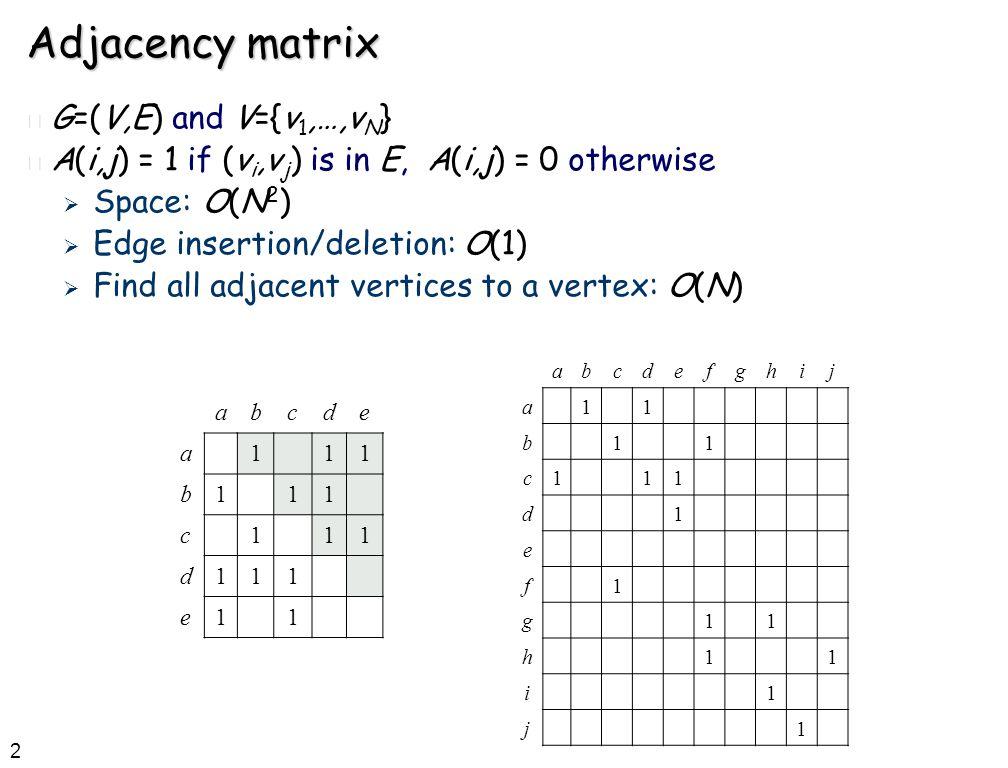 2 Adjacency matrix n G=(V,E) and V={v 1,…,v N } n A(i,j) = 1 if (v i,v j ) is in E, A(i,j) = 0 otherwise  Space: O(N 2 )  Edge insertion/deletion: O(1)  Find all adjacent vertices to a vertex: O(N) abcde a111 b111 c111 d111 e11 abcdefghij a11 b11 c111 d1 e f1 g11 h11 i1 j1