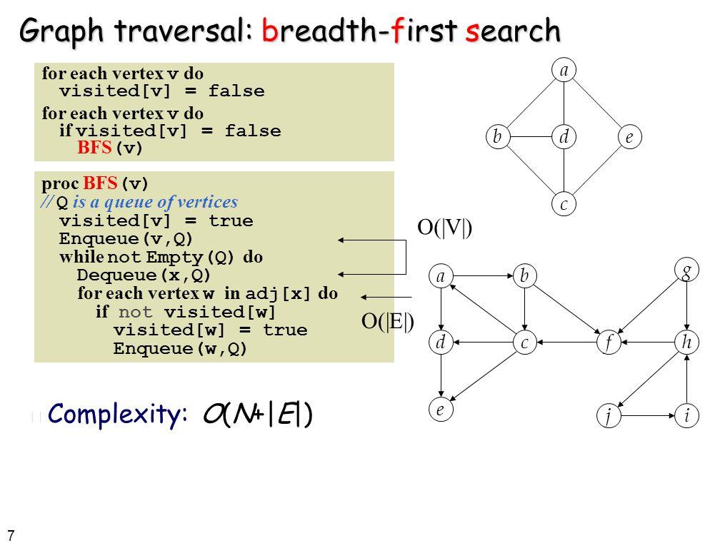 7 Graph traversal: breadth-first search a b c de a d e b cf j h g i n Complexity: O(N+|E|) for each vertex v do visited[v] = false for each vertex v do if visited[v] = false BFS (v) proc BFS (v) // Q is a queue of vertices visited[v] = true Enqueue(v,Q) while not Empty(Q) do Dequeue(x,Q) for each vertex w in adj[x] do if not visited[w] visited[w] = true Enqueue(w,Q) O(|V|) O(|E|)