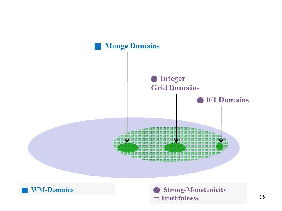 16  Monge Domains Integer Grid Domains  WM-Domains 0/1 Domains Strong-Monotonicity  Truthfulness