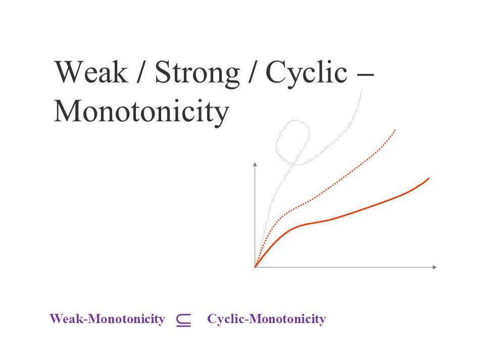 Weak / Strong / Cyclic – Monotonicity Cyclic-MonotonicityWeak-Monotonicity 