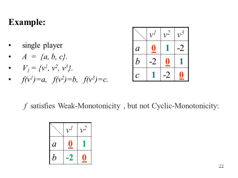 Example: single player A = {a, b, c}. V 1 = {v 1, v 2, v 3 }. f(v 1 )=a, f(v 2 )=b, f(v 3 )=c. f satisfies Weak-Monotonicity, but not Cyclic-Monotonic