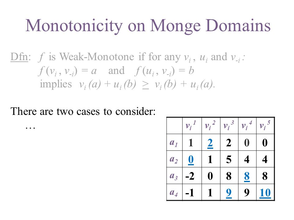 Dfn: f is Weak-Monotone if for any v i, u i and v -i : f (v i, v -i ) = a and f (u i, v -i ) = b implies v i (a) + u i (b) > v i (b) + u i (a). There