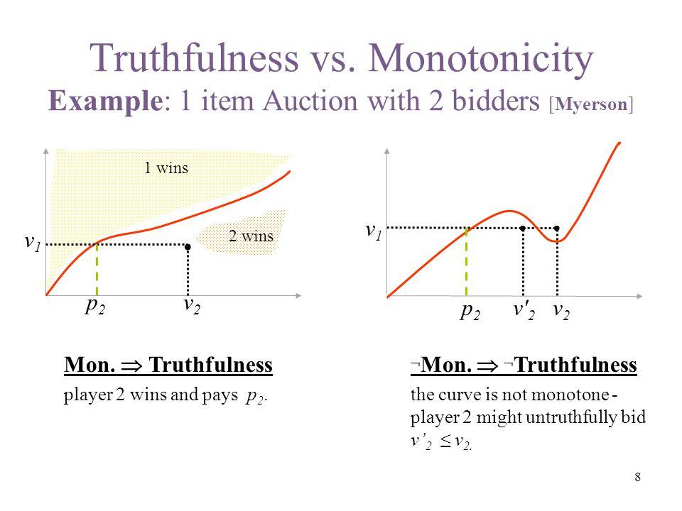 Truthfulness vs. Monotonicity Example: 1 item Auction with 2 bidders [Myerson] v1v1 v2v2 Mon.  Truthfulness player 2 wins and pays p 2. p2p2 2 wins 1