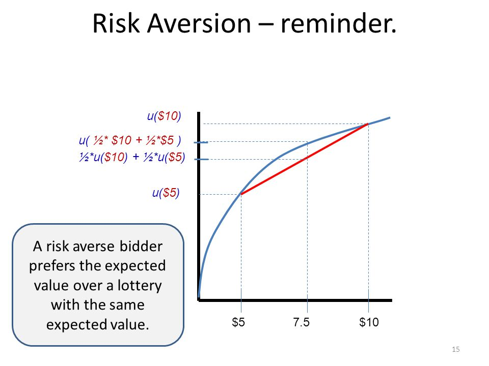 Risk Aversion – reminder.