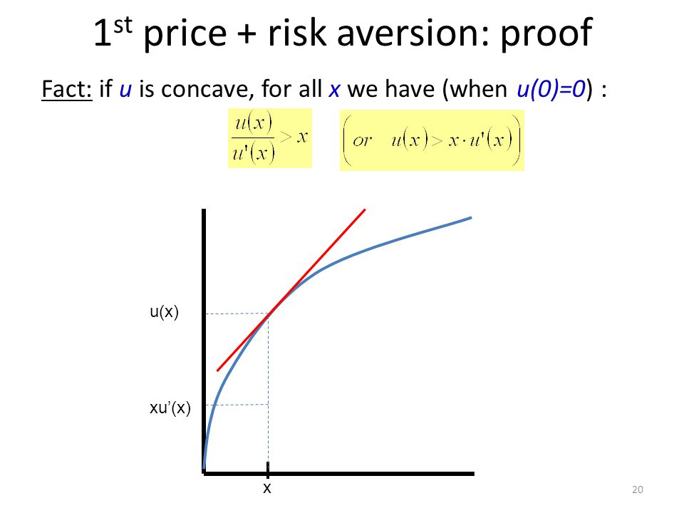 1 st price + risk aversion: proof Fact: if u is concave, for all x we have (when u(0)=0) : 20 u(x) x xu'(x)