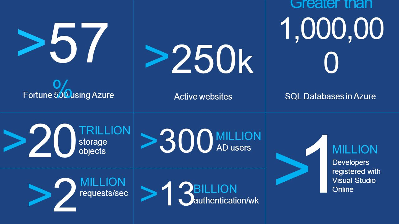 Fortune 500 using Azure >57 % > 250 k Active websites Greater than 1,000,00 0 SQL Databases in Azure >20 TRILLION storage objects >300 MILLION AD users >13 BILLION authentication/wk >2>2 MILLION requests/sec >1>1 MILLION Developers registered with Visual Studio Online