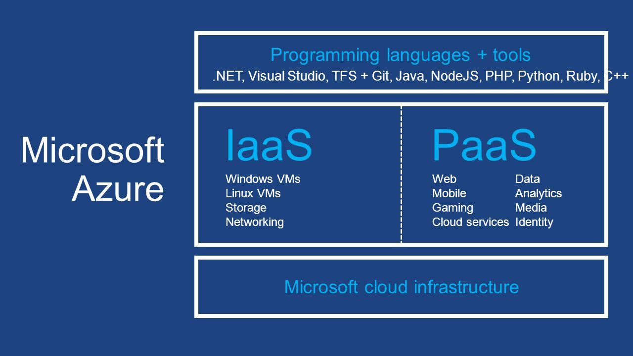 Microsoft Azure Programming languages + tools.NET, Visual Studio, TFS + Git, Java, NodeJS, PHP, Python, Ruby, C++ Microsoft cloud infrastructure PaaS Web Mobile Gaming Cloud services Data Analytics Media Identity IaaS Windows VMs Linux VMs Storage Networking